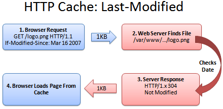 HTTP-caching-last-modified