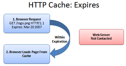 HTTP_caching_expires